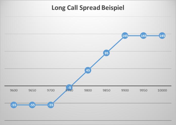 Long Call Spread Optionen