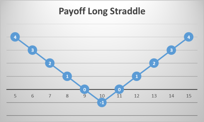 Straddle Optionsstrategie Payoff